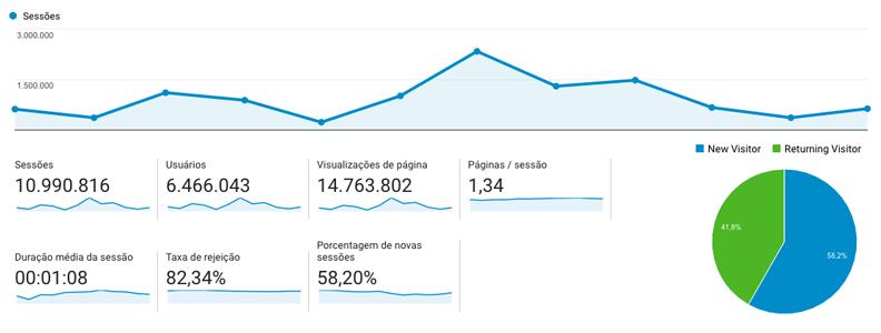 Blog do Guri de Uruguaiana atinge média de 1 milhão de acessos mensais